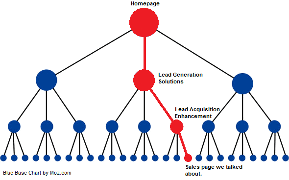 linking-hierarchy