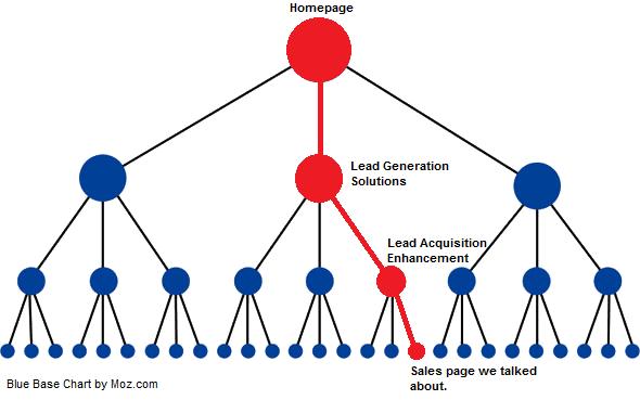 linking-hierarchy